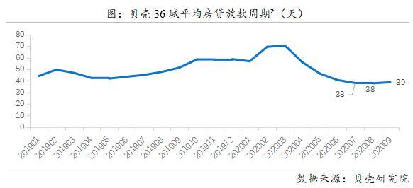 貝殼研究院:9月36城平均首套房貸利率5.21% LPR連續5月未變-中國網地産