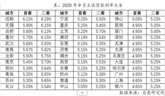 贝壳研究院:9月36城平均首套房贷利率5.21% LPR连续5月未变-中国网地产