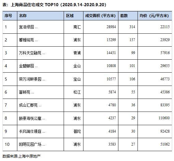 中原地产:上海上周新建商品住宅成交面积26.1万平 环比增加37.7%-中国网地产