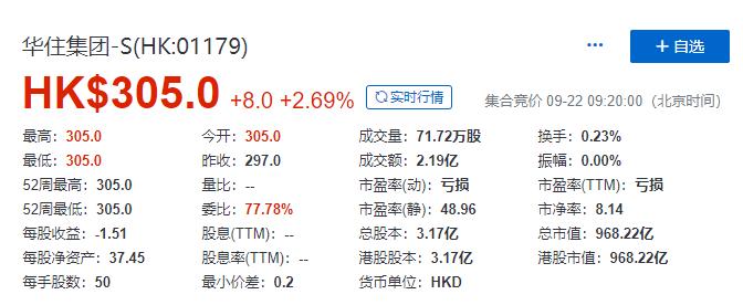 华住集团港股上市首日涨2.69% 股价报305港元-中国网地产