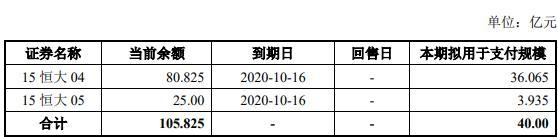 恒大地产:债券发行期限为5年   发行规模40亿元