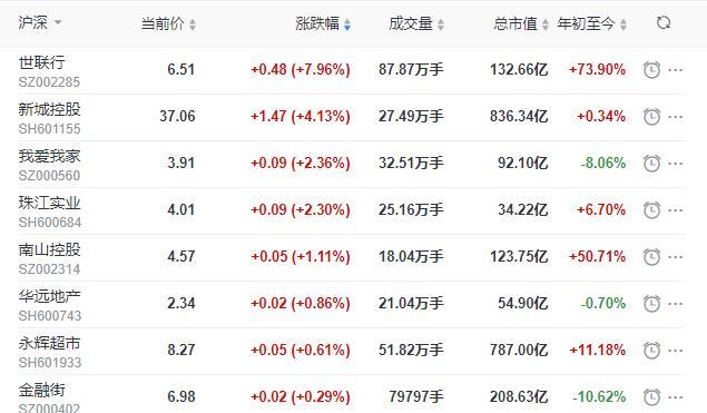 地産股收盤丨滬指收跌1.29% 新城控股收漲4.13% 格力地産收跌4.6%-中國網地産