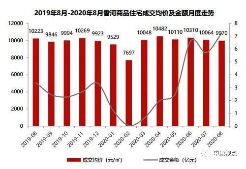 中原地产:8月环京住宅市场成交5389套 同比上涨35%-中国网地产