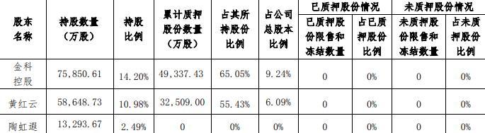 金科股份:金科控股解除质押4840万股股份 占总股本0.91%-中国网地产