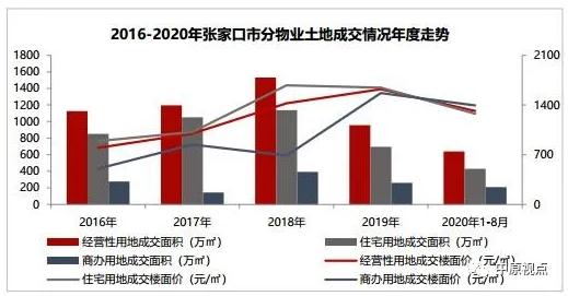 中原地产:8月环京各地土地供应成交面积同比均下挫-中国网地产