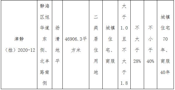 万达地产6.8亿元摘得天津市静海区2宗地块 溢价率40%-中国网地产