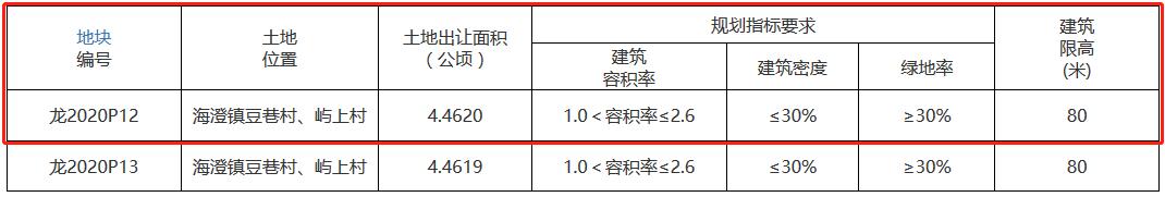 漳州龙海市7.3亿元出让2宗商住用地 古龙、海翼各得一宗