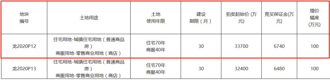 漳州龙海市7.3亿元出让2宗商住用地 古龙、海翼各得一宗-中国网地产