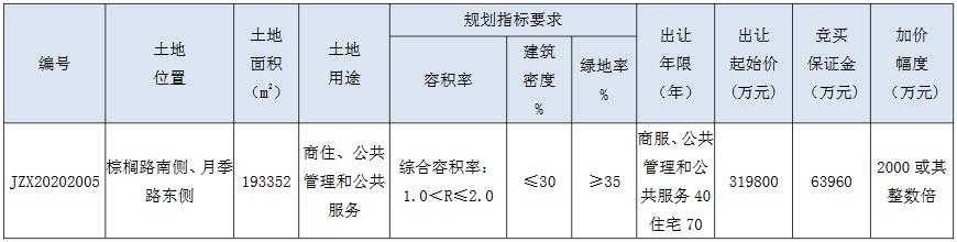 常州科技街32.18亿元竞得钟楼区一宗商住用地 溢价率0.63%-中国网地产
