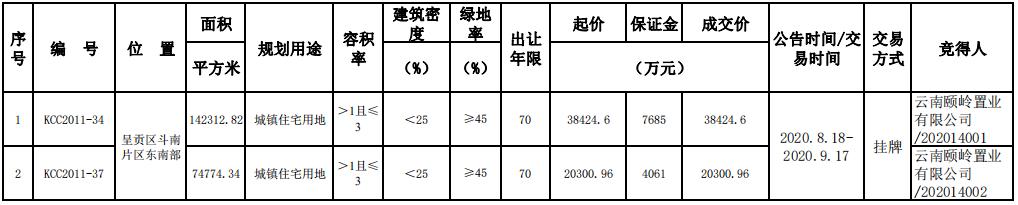 綠地聯合體5.87億元摘得昆明市呈貢區2宗住宅用地-中國網地産