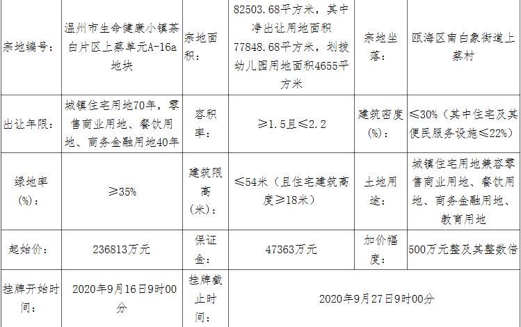 红星美凯龙30.78亿元竞得温州瓯海区1宗商住用地 溢价率29.98%