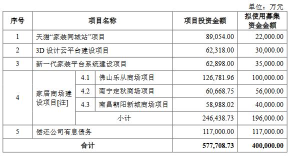美凯龙:40亿元募资缩减至37亿元