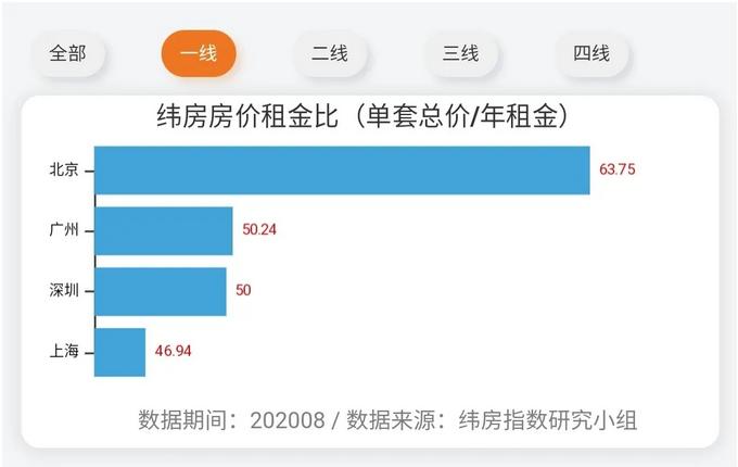 机构:8月广州、深圳出租年收益率均在2%左右-中国网地产