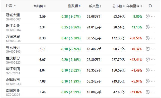 地产股收盘丨三大股指表现弱势 沪指收跌0.06% 美好置业涨5.12%-中国网地产