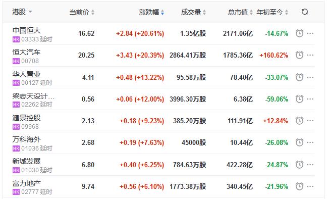 地产股收盘丨恒指收涨1.04% 中国恒大涨20.61%-中国网地产