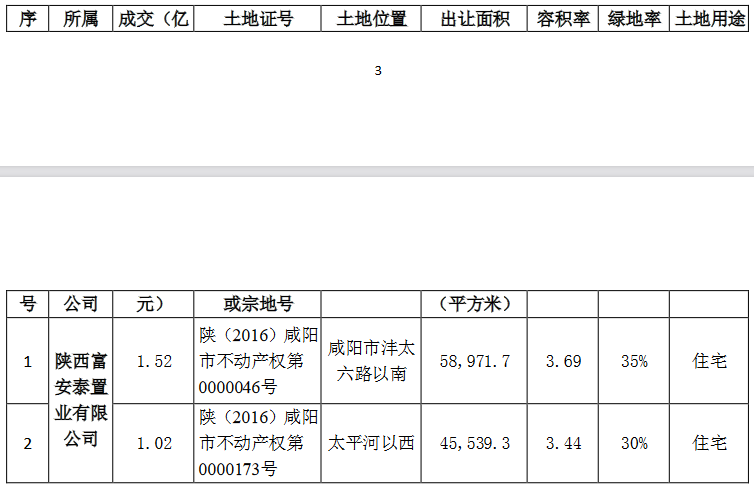 阳光城:为4家公司提供16.502亿元融资担保-中国网地产