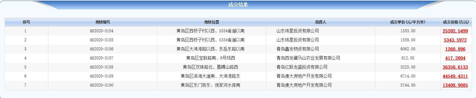 青岛12.64亿元出让7宗地块 龙湖置业3.64亿元竞得1宗-中国网地产