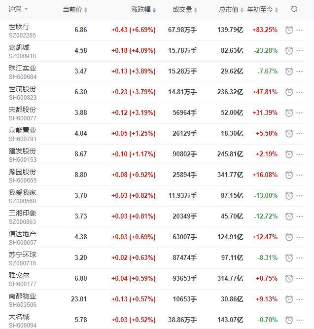 地产股收盘丨沪指收涨0.21% 世联行收涨6.69% 锦和商业跌停-中国网地产