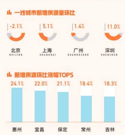58同城、安居客解析9月国民安居指数:上海新房找房热度环比上升2.4%-中国网地产