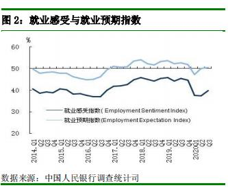 央行:三季度城镇储户收入感受指数为49.3% 环比上升3.2%-中国网地产