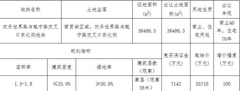 绍兴诸暨市9.19亿元出让2宗地块 中南、祥生各竞得1宗-中国网地产
