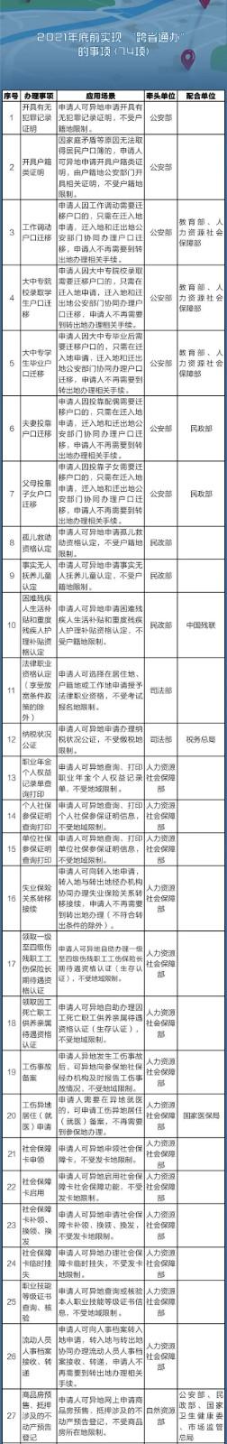 国务院定了!这140件事要异地能办,附详细清单、办理方法-中国网地产