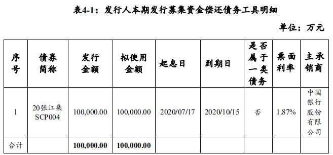 上海张江集团:拟发行10亿元超短期融资券-中国网地产