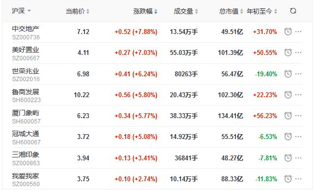 地产股收盘丨三大股指全线飘红 沪指涨1.68% 中交地产涨7.88%-中国网地产