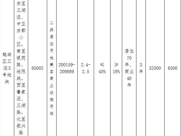 绍兴越城区23.25亿元出让2宗地块 华润联合体20亿元竞得1宗-中国网地产