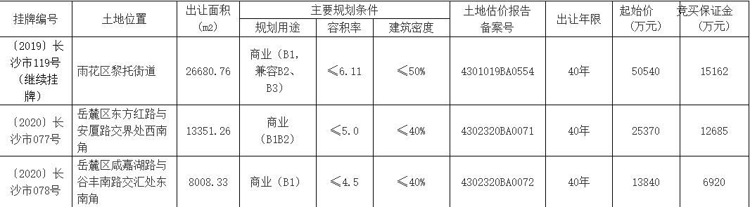 长沙11.9亿元出让5宗地块 碧桂园5.1亿元竞得1宗-中国网地产