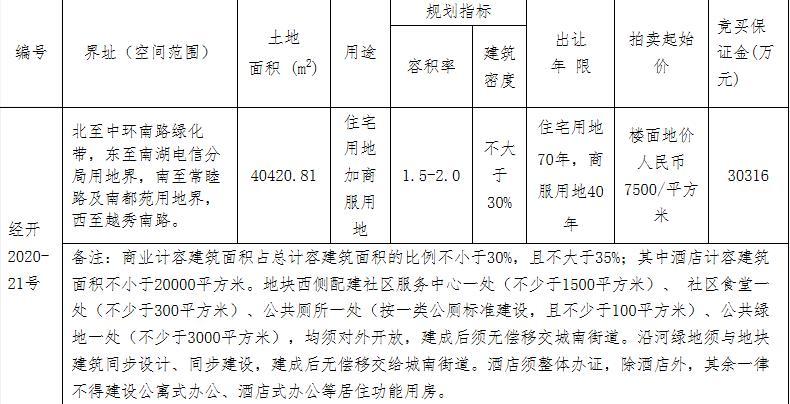 万科7.93亿元竞得嘉兴经开区1宗商住用地 溢价率30.93%-中国网地产
