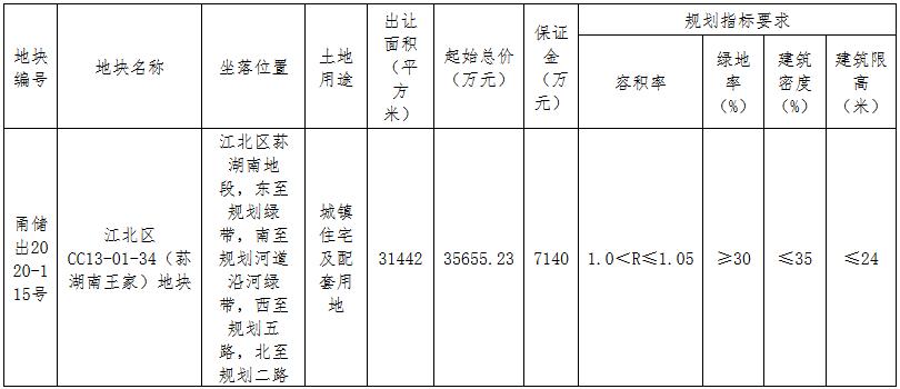 富邦3.76亿元竞得宁波市江北区一宗住宅用地 溢价率5.33%-中国网地产