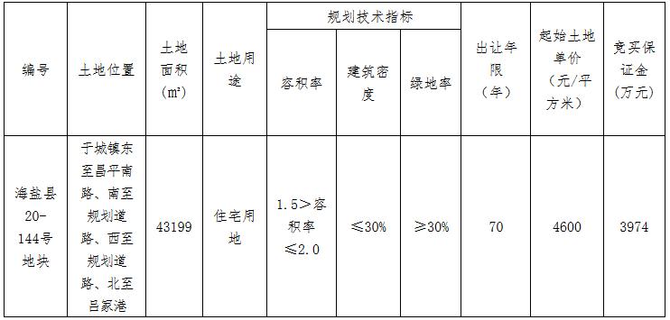 鸿翔+科大2.16亿元竞得嘉兴市海盐县一宗住宅用地 溢价率8.8%-中国网地产