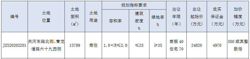 百老汇4.04亿元竞得常州市一宗商住用地 溢价率62.85%-中国网地产