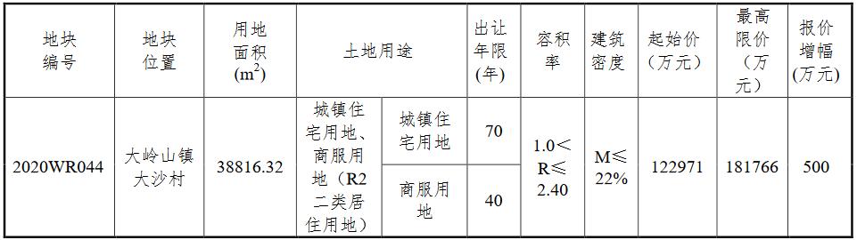 东莞市大岭山镇12.3亿元挂牌一宗商住用地 -中国网地产
