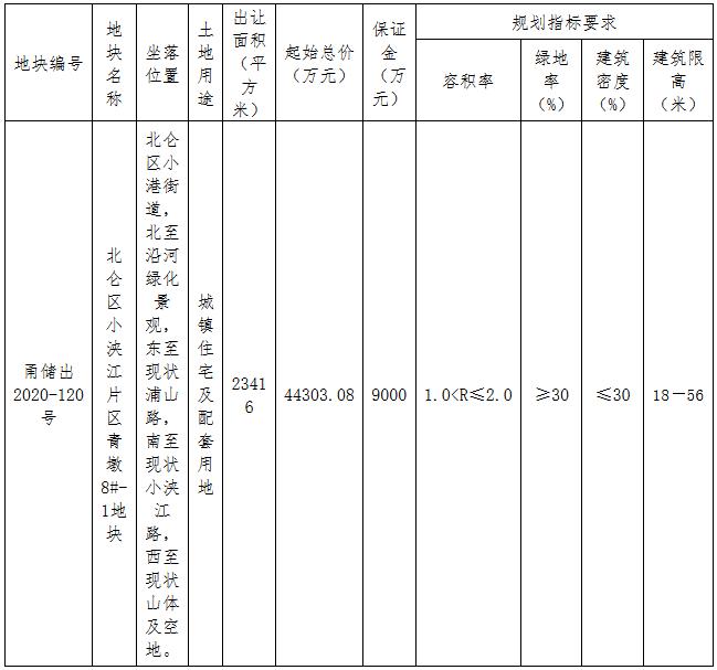荣安6.03亿元竞得宁波市北仑区一宗住宅用地 溢价率36.11%-中国网地产
