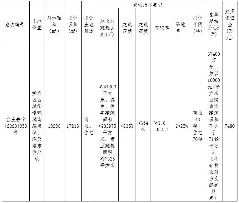 方远5.6亿元竞得台州市黄岩区一宗商住用地 溢价率49.73%-中国网地产