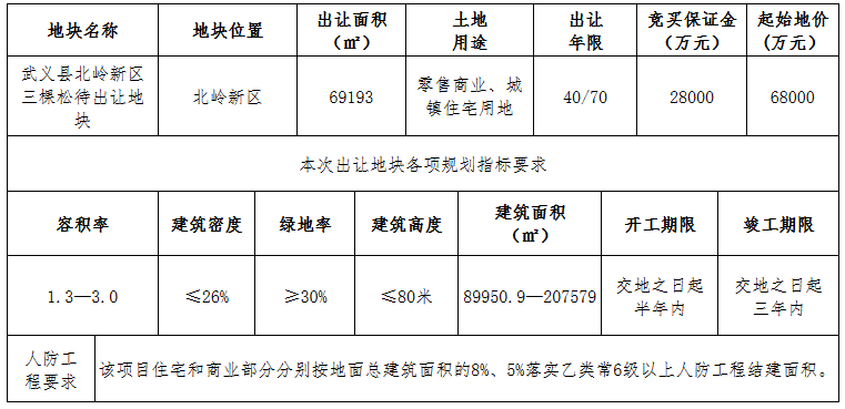 中天8.57亿元竞得金华市武义县一宗商住用地 溢价率26.03%-中国网地产