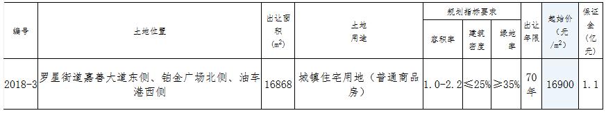 嘉善长荣置业2.99亿元竞得嘉兴市一宗住宅用地 溢价率4.79%-中国网地产