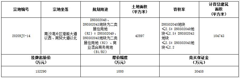广州市29.09亿元出让2宗商住用地 越秀、中建二局各得一宗-中国网地产