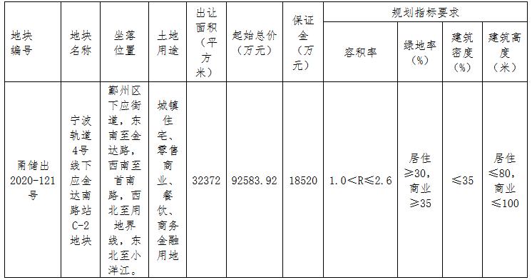 华润置地+宁波轨交9.26亿元摘得宁波市鄞州区一宗商住用地-中国网地产