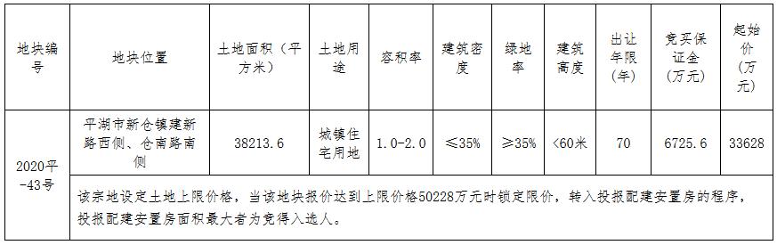 嘉兴市8.9亿元出让2宗地块 碧桂园3.36亿元摘得平湖市一宗-中国网地产