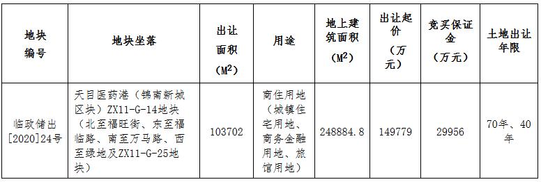 世茂18.08亿元竞得杭州市临安区一宗商住用地 溢价率20.70%-中国网地产