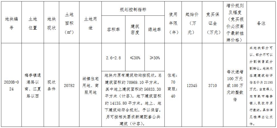 苏州市10.83亿元出让2宗商住用地 弘阳9.6亿元竞得一宗-中国网地产