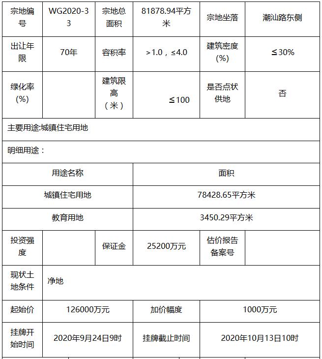 敏捷14.1亿元竞得汕头市一宗地块 溢价率11.9%-中国网地产