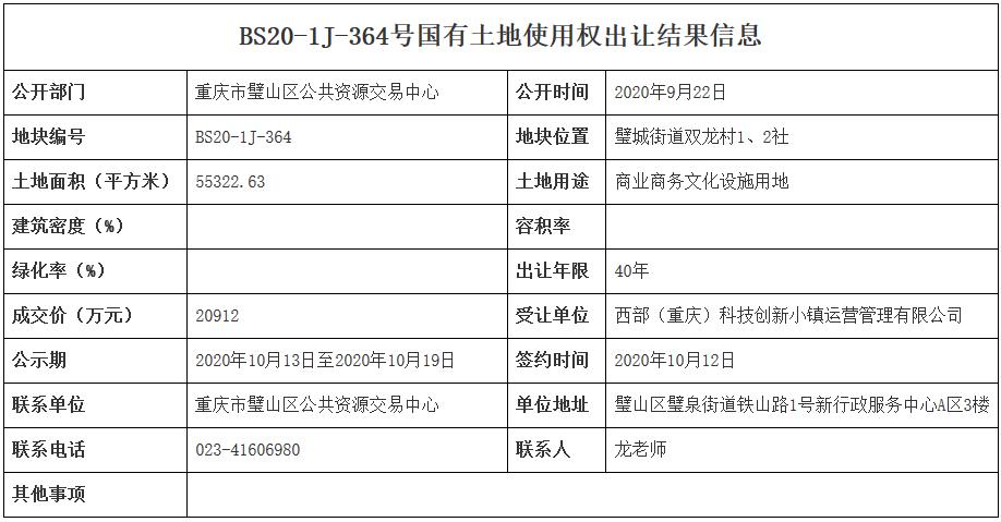 重庆市13.5亿元出让3宗地块 郎恒置业10.4亿元竞得一宗-中国网地产