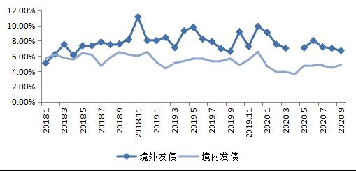克而瑞:9月房企融资发债总额651.44亿元 同比上升25.7%-中国网地产
