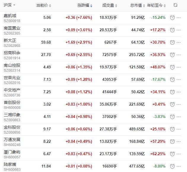 地产股收盘丨沪指收涨0.04% 嘉凯城收涨7.66%-中国网地产