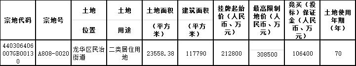 中海地产30.85亿元竞得深圳市龙华区一宗居住用地 溢价率44.97%-中国网地产