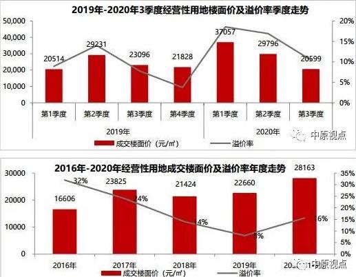 中原地产:前9月北京经营性用地成交面积586万㎡ 同比上涨11%-中国网地产